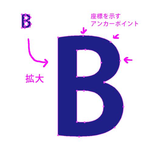 blog_bitvec-vector